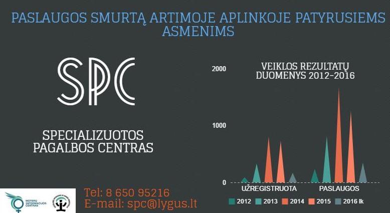 spc-grafikas